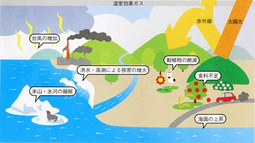 地球温暖化 影響